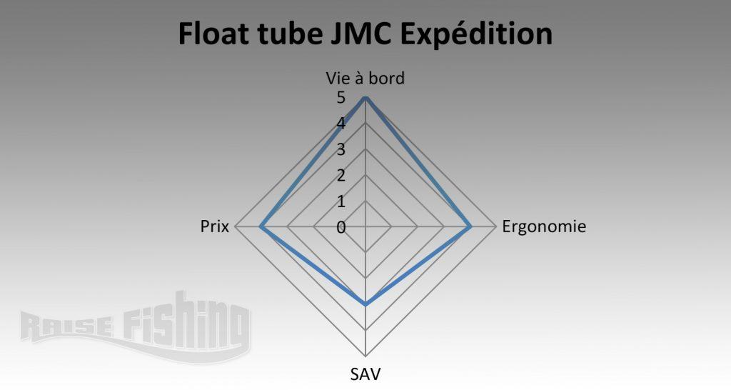 avis float tube jmc expedition