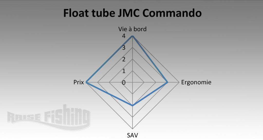 avis-float-tube-jmc-commando