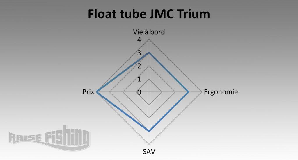avis test float tube jmc trium