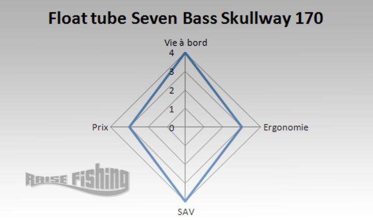 avis skullway 170 seven bass