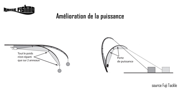répartition k-r concept