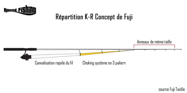 montage K-R concept